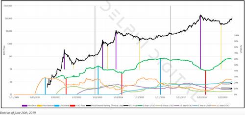 Biểu đồ về lượng Bitcoin không được giao dịchtrong một năm (đường xanh lá cây) và trong 5 năm (đường xanh da trời).