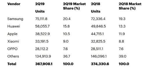 Doanh số iPhone sụt giảm, Huawei bỏ xa Apple - 1