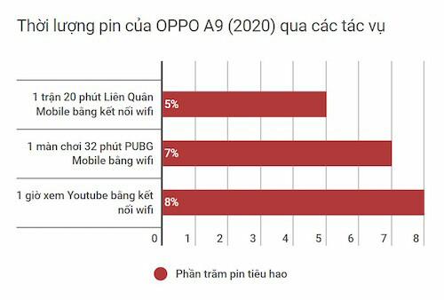 Thời lượng Pin của A9 (2020) khi chơi game, xem Youtube.