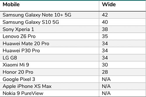 Bảng điểm camera góc rộng trên các smartphone được DxOMark đánh giá.