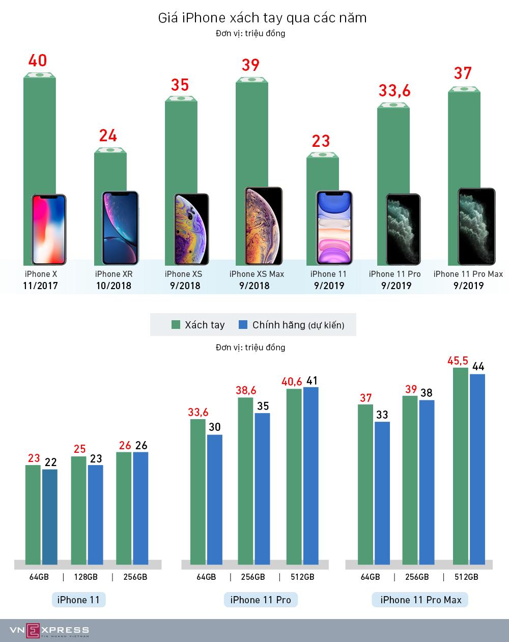 Bộ ba iPhone 11 so giá với các thế hệ trước