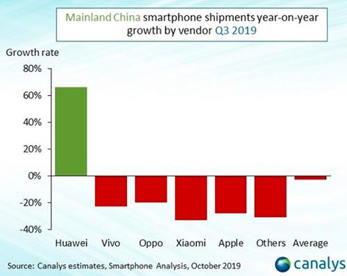 Thị phần smartphone Huawei áp đảo Apple - ảnh 2