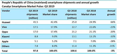 Thị phần smartphone Huawei áp đảo Apple - ảnh 3