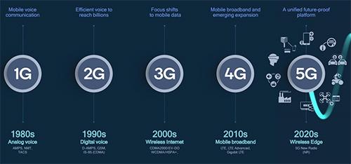 Mạng 5G được ứng dụng nhiều trong các thiết bị IoT thay vì chỉ điện thoại như trước.