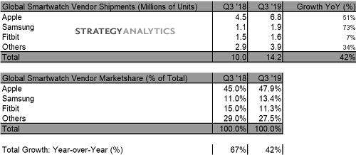 Thống kê mức tăng trưởng của thị trường thiết bị đeo trong quý III/2019. Nguồn: Strategy Analytics