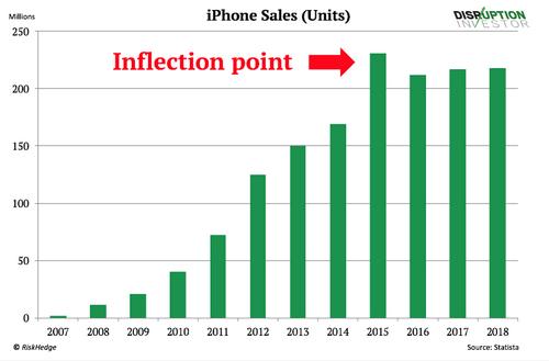 Một nửa Apple đang gặp rủi ro - ảnh 2