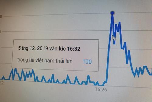 Người Việt tìm trọng tài trận Việt Nam - Thái Lan trên Internet - ảnh 1