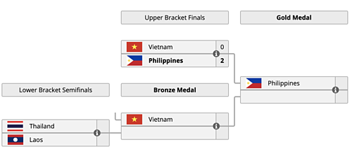 Cơ hội tái đấu Philippines và giành huy chương vàng SEA Games 30 vẫn còn với tuyển eSport Dota 2 Việt Nam.