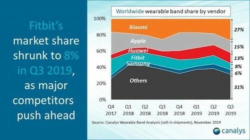 Fitbit vẫn dậm chân tại chỗ trong khi doanh số các hãng khác đều tăng trong quý 3/2019