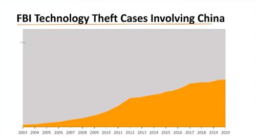Số vụ trộm cắp công nghệ có nguồn gốc từ Trung Quốc do FBI điều tra.