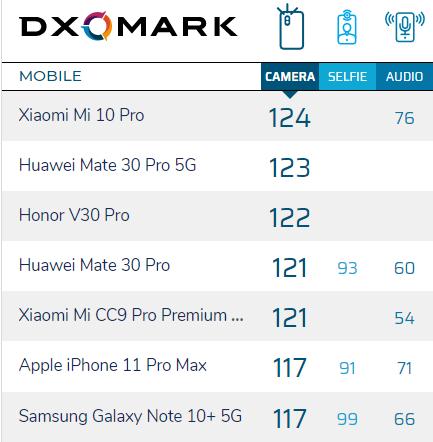 Xiaomi Mi 10 Pro chụp ảnh đẹp nhất thế giới - ảnh 2