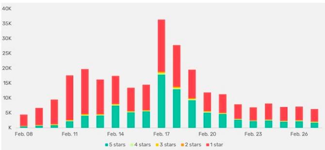 Số lượt đánh giá một sao dành cho DingTalk trên các cửa hàng ứng dụng trước ngày 17/2 áp đảo xếp hạng năm sao. Ảnh: App Annie.