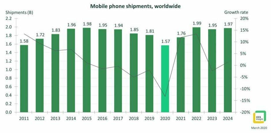 Lượng smartphone xuất xưởng năm 2020 sẽ thấp nhất kể từ 2011. Nguồn: CSS Insight.
